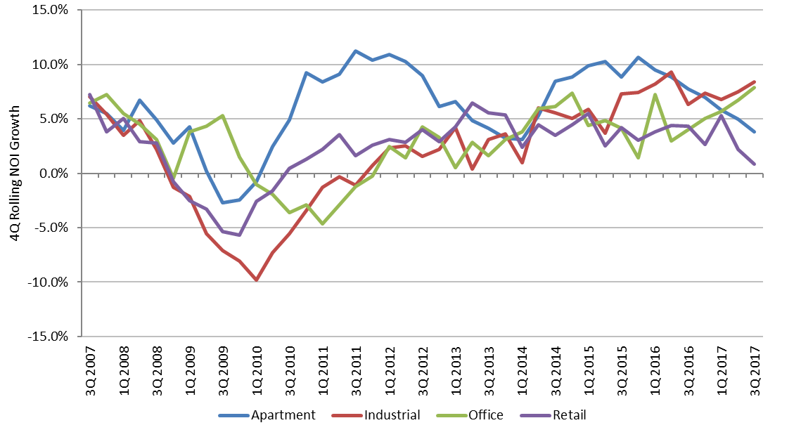 Annnual Net Operating Income Growth Trends.png