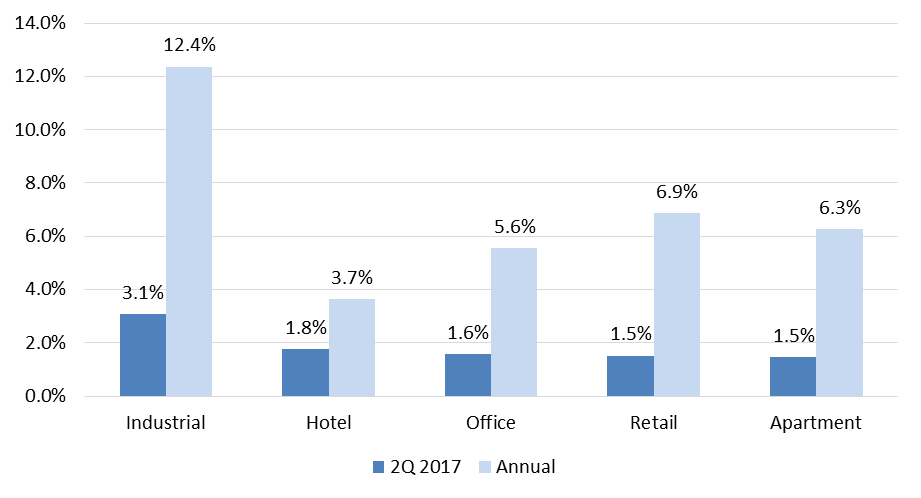 Market Update 2017_08 03.png