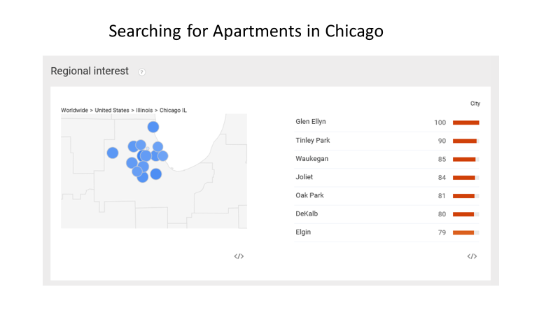 Searching for Apts in Chicago.png