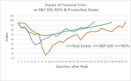 Impact of Financial Crisis on CRE Pricing copy