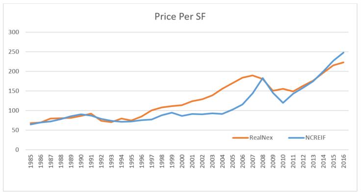 Price Per SF 3_2017.png