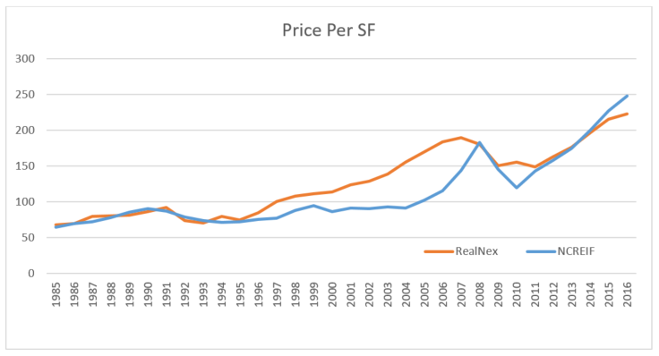 Price Per SF 3_2017.png